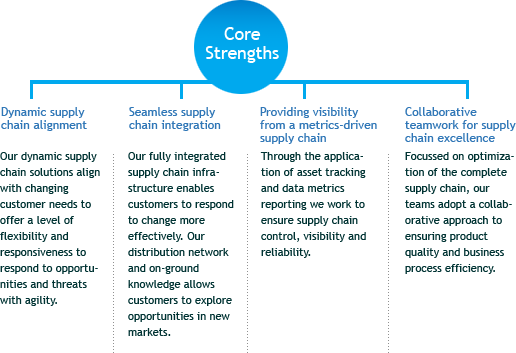 Logistics Core Strengths